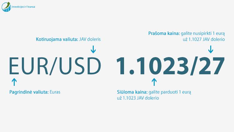 forex valiutos vertė