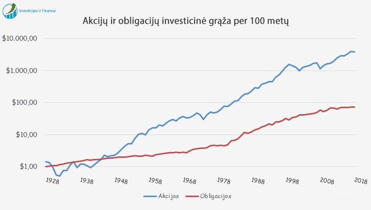 kitos investavimo galimybės išskyrus akcijas ir obligacijas